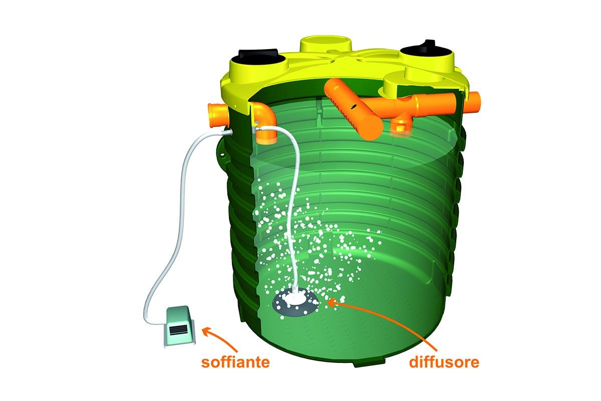 Impianti a fanghi attivi for Depuratore acque nere domestiche