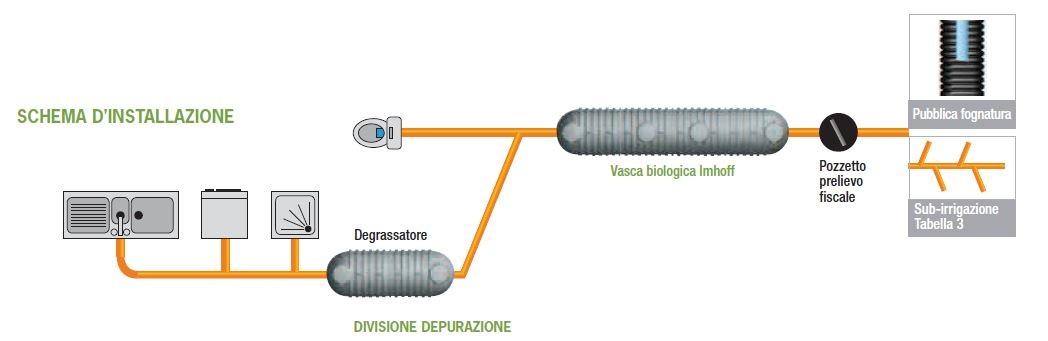 Vasche biologiche tipo imhoff - Colonna Saverio Srl