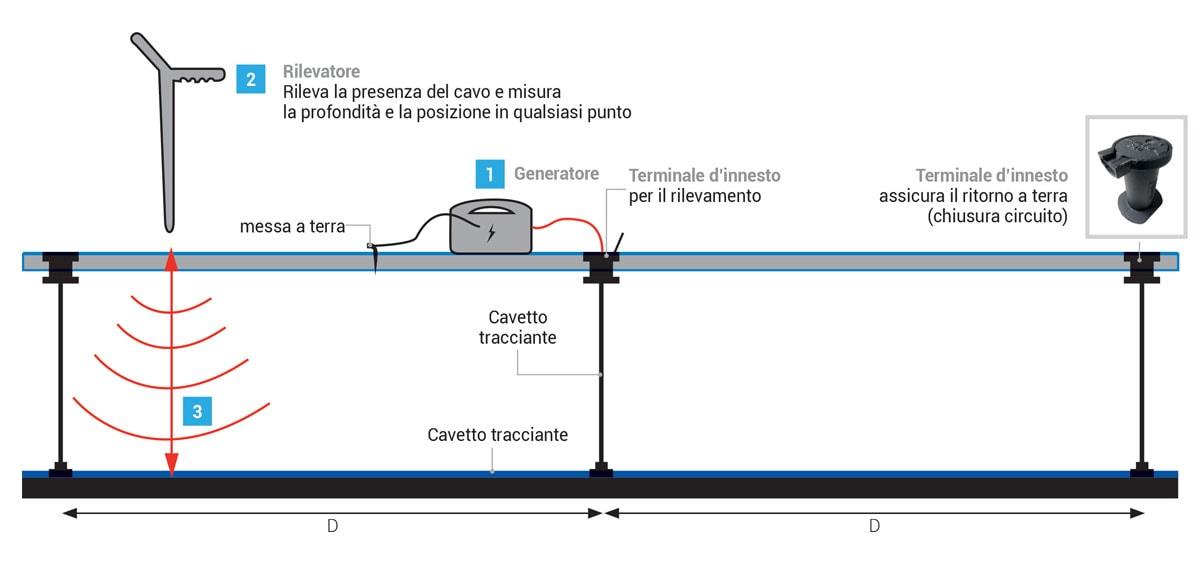UNARETI-ha-scelto-il-PIPE-TRACER-per-localizzare-le-sue-Linee-Gas2