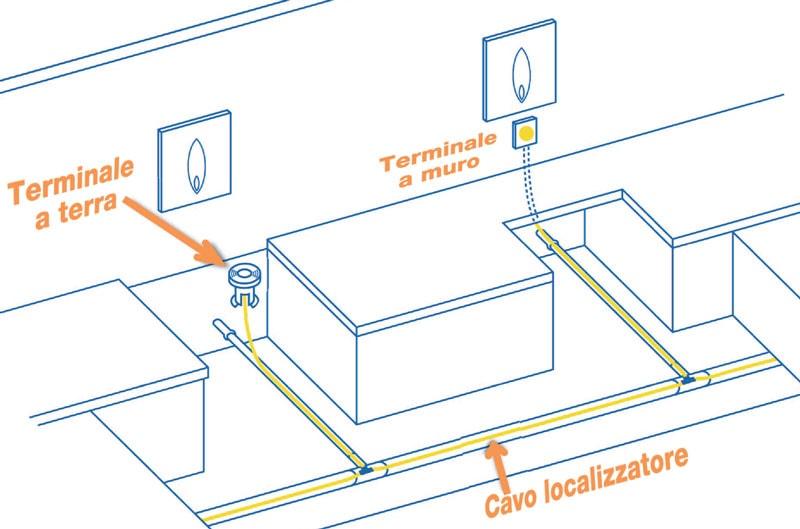UNARETI-ha-scelto-il-PIPE-TRACER-per-localizzare-le-sue-Linee-Gas3